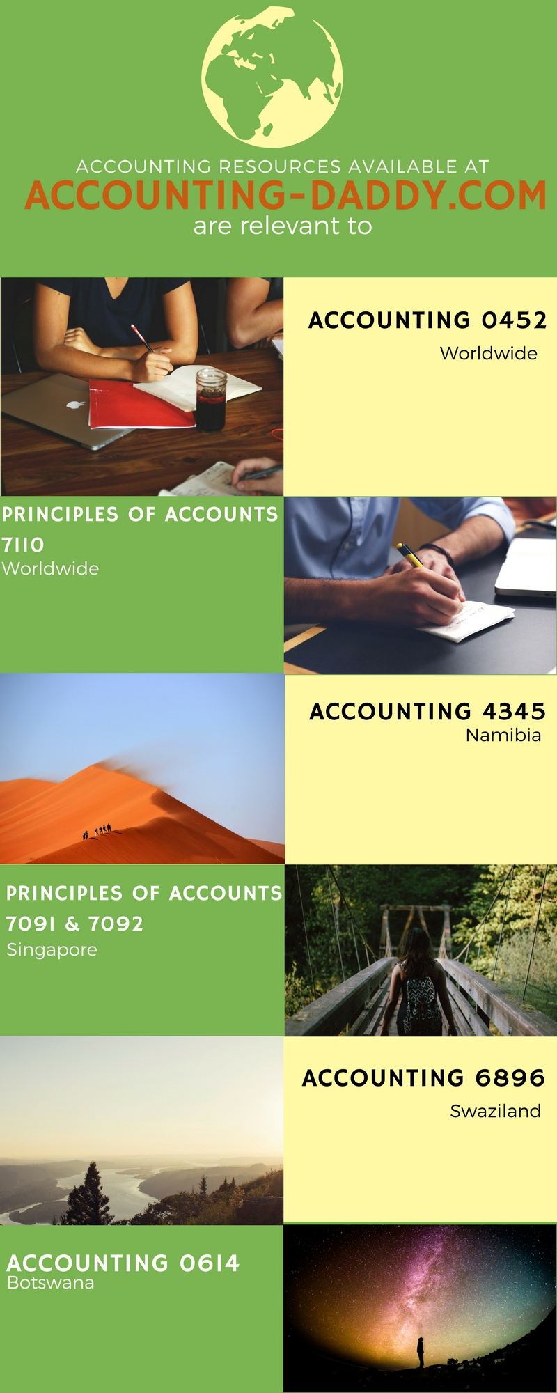 The relevance of Accounting-Daddy.com O Level Accounting resources for various examination bodies worldwide.