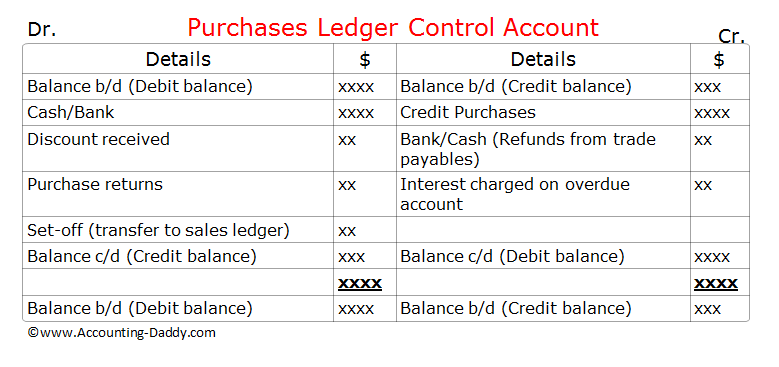 Purchases Ledger Control Account Format.