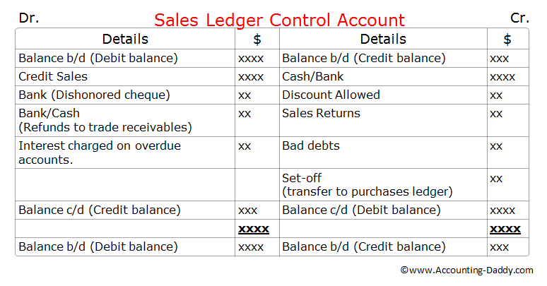 Sales Ledger Control Account – Ledger Format