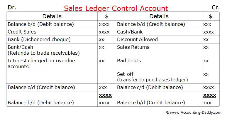 Sales Ledger Control Account Format.